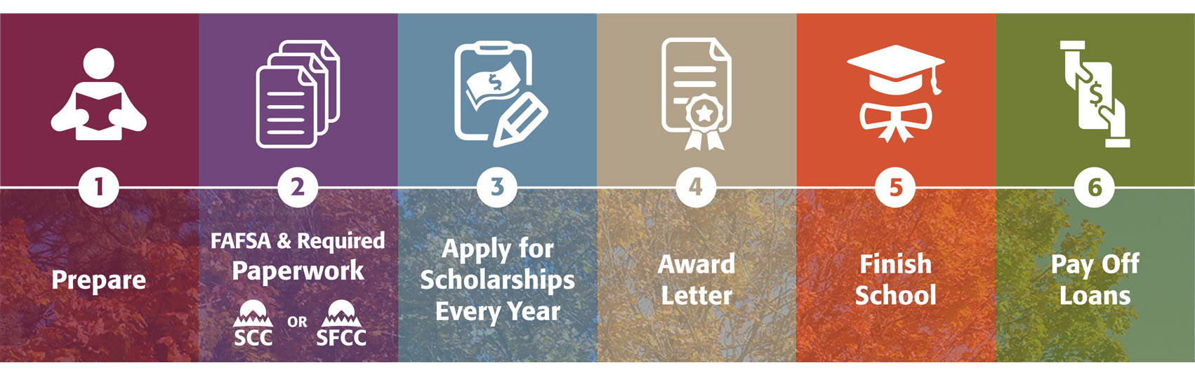 Six steps to complete your financial aid: Step 1 = Prepare, Step 2 = FAFSA & Required Paperwork, Step 3 = Apply for Scholarships Every Year, Step 4 = Award Letter, Step 5 = Finish School, Step 6 =  Pay Off Loans