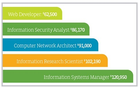 Job data, web developer $62,500; information security analyst, $86,170; computer network architect, $91,000; information research scientist, $102,190; information systems manager, $120, 950 average salaries