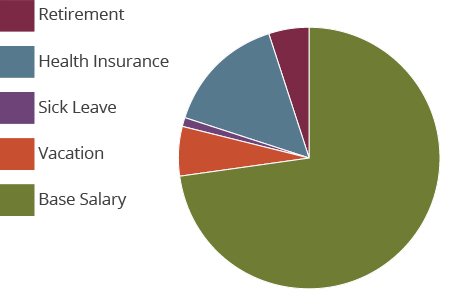"Pie chart demponstrating that the term ""total compensation"" is comprised of the following pieces: base salary, vacation, sick leave, health insurance and retirement"