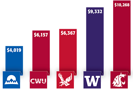 Average regional tuition costs compared to CCS.